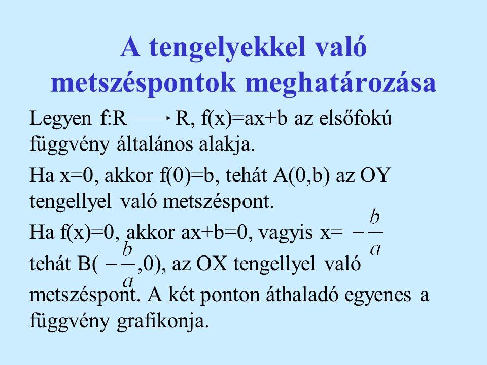 4. Ábrázoljuk az f:RR, f(x) = -2x függvényt! x O y f(x)