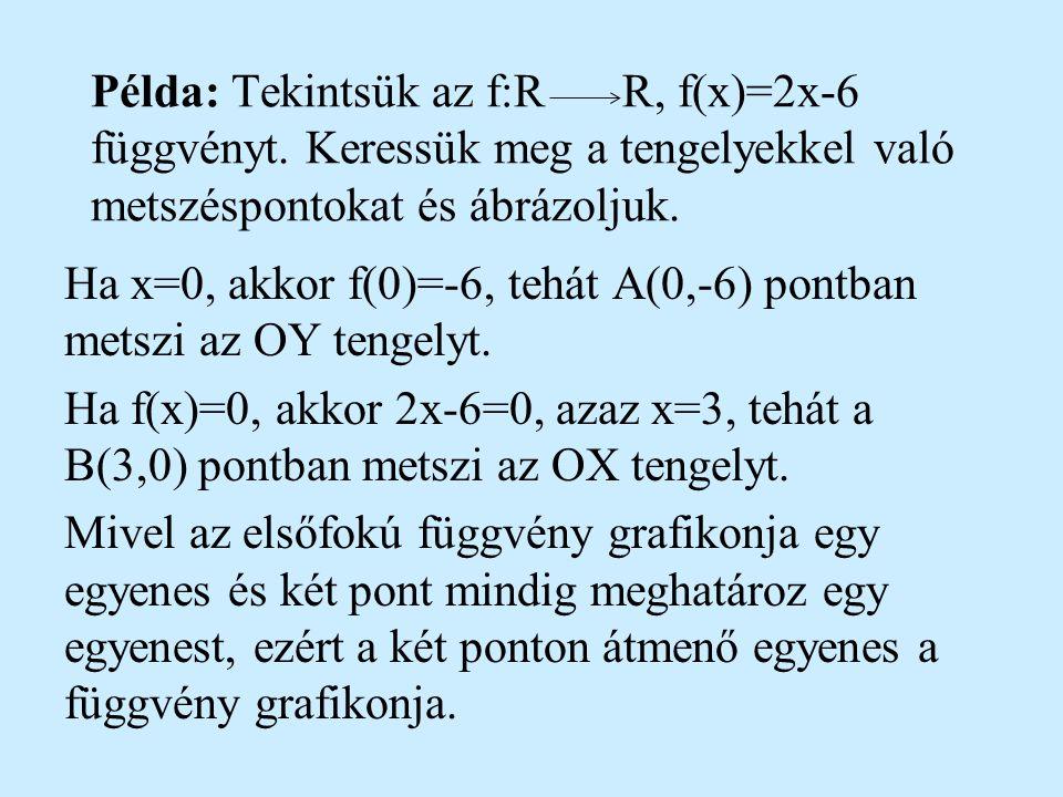 A tengelyekkel való metszéspontok meghatározása Legyen f:RR, f(x)=ax+b az elsőfokú függvény általános alakja. Ha x=0, akkor f(0)=b, tehát A(0,b) az OY
