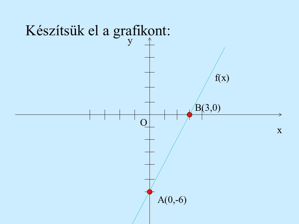 Példa: Tekintsük az f:RR, f(x)=2x-6 függvényt. Keressük meg a tengelyekkel való metszéspontokat és ábrázoljuk. Ha x=0, akkor f(0)=-6, tehát A(0,-6) po
