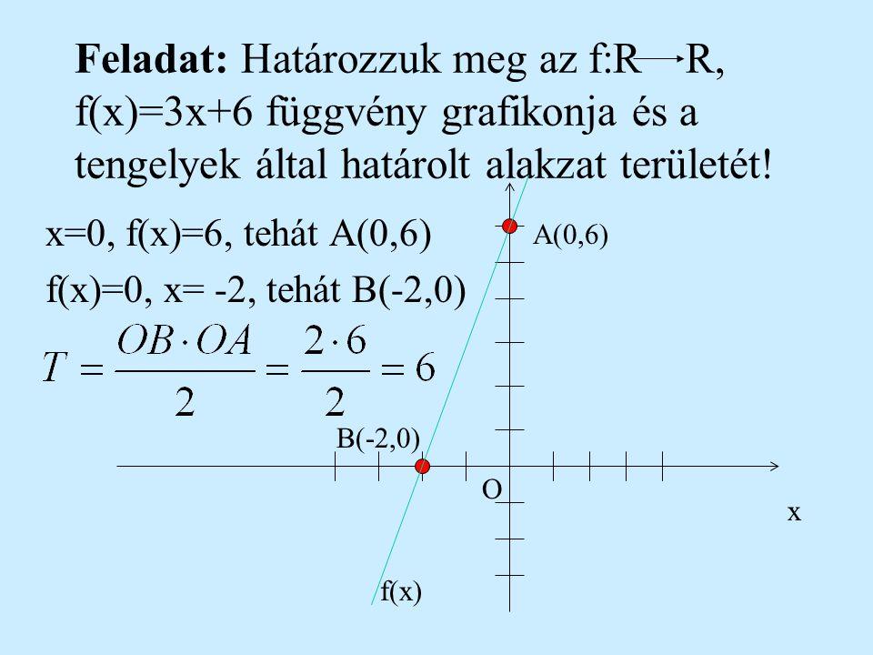 Függvény meghatározása két pontja segítségével Példa: Határozzuk meg az A(-2,3) és B(4,-1) pontokon áthaladó függvényt! Megoldás: Az elsőfokú függvény