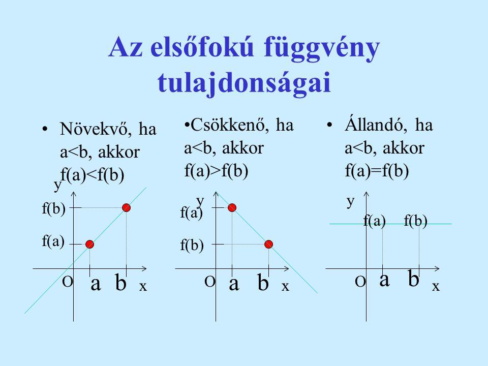 Feladat: Határozzuk meg az f:RR, f(x)=3x+6 függvény grafikonja és a tengelyek által határolt alakzat területét! x=0, f(x)=6, tehát A(0,6) f(x)=0, x= -