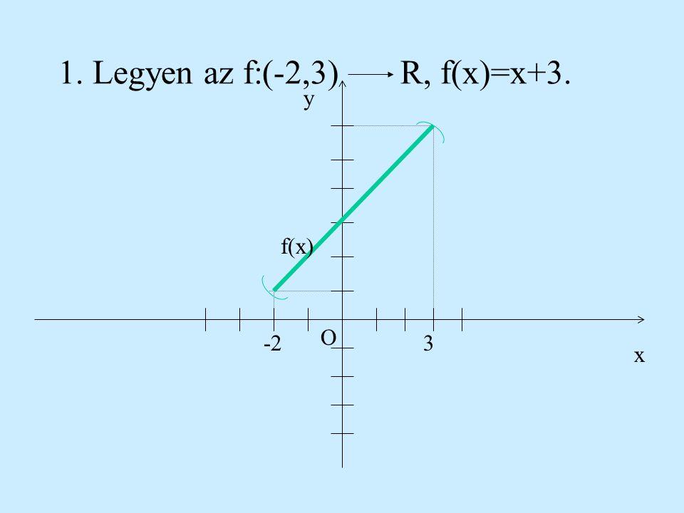 Intervallumokon értelmezett elsőfokú függvények Az f:IR, f(x)=ax+b függvény a g:RR, g(x)=ax+b függvénynek az I intervallumra való leszűkítése. Az f fü