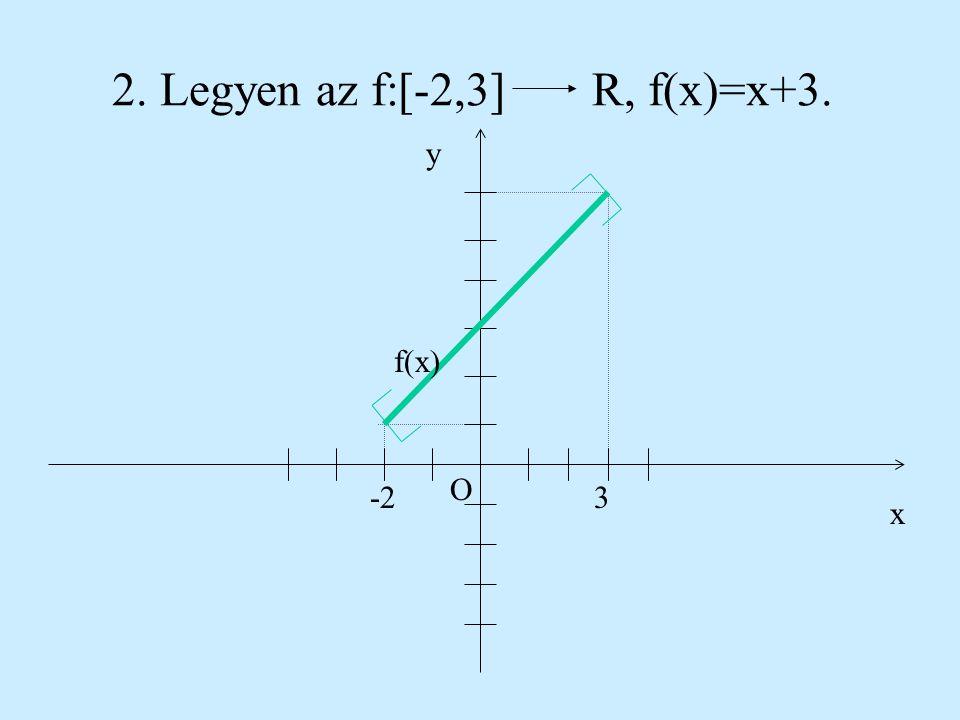 1. Legyen az f:(-2,3)R, f(x)=x+3. x O y -23 f(x)