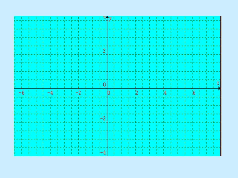 A derékszögű koordináta- rendszer A valós számok halmazának geometriai ábrázolása egy egyenes (számegyenes). Két egymásra merőleges számegyenes egy De
