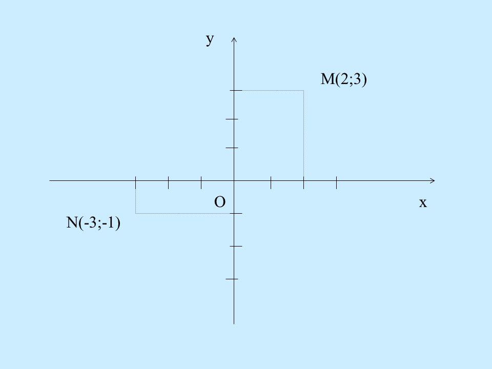 Az egyenesek négy negyedet határoznak meg: I., II., III., IV. negyed. A számozás az óra járásával ellenkező irányban történik. III IIIIV