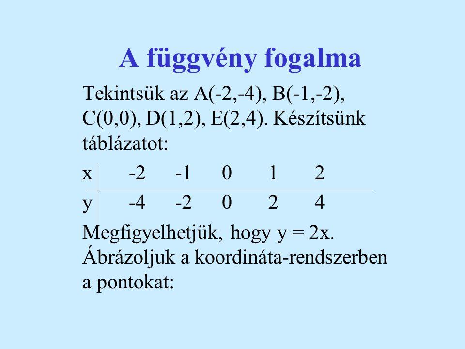 Az M pont koordinátái 2 és 3. A 2 az abszcissza, a 3 az ordináta. Az N pont koordinátái a -3 illetve a -1. Az RXR szorzat bármely elemének megfelel eg