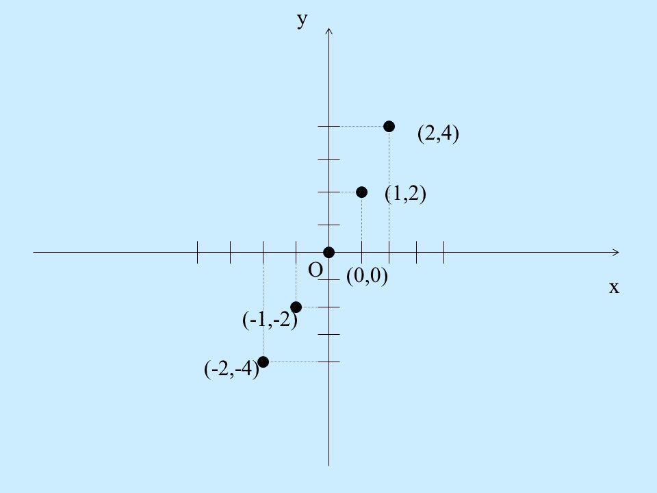 A függvény fogalma Tekintsük az A(-2,-4), B(-1,-2), C(0,0), D(1,2), E(2,4). Készítsünk táblázatot: x-2-1012 y-4-2024 Megfigyelhetjük, hogy y = 2x. Ábr
