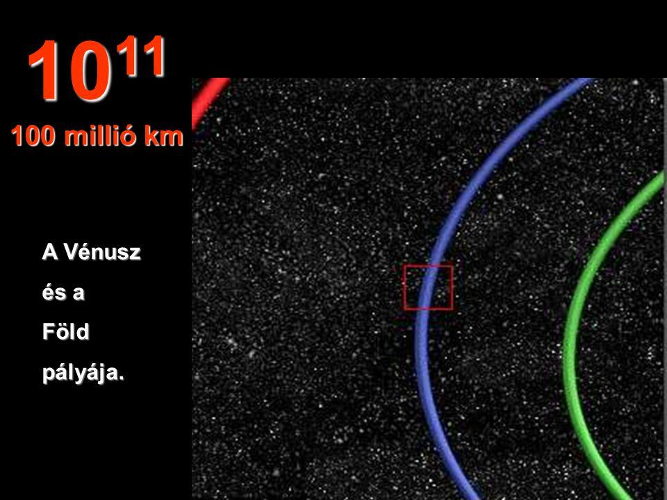 A Föld pályájánakegyrészekékkelábrázolva. 10 10 10 millió km
