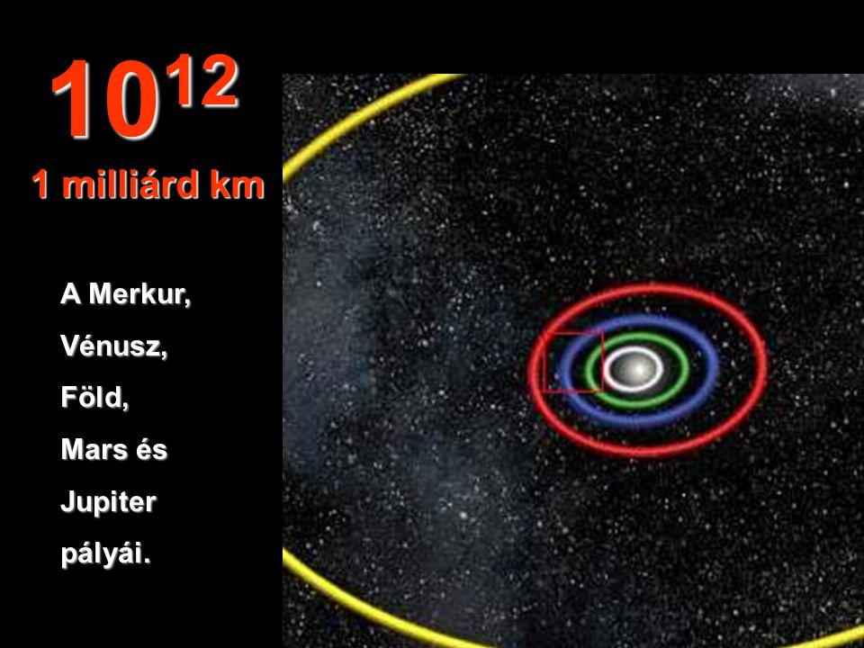 10 11 100 millió km A Vénusz és a Földpályája.