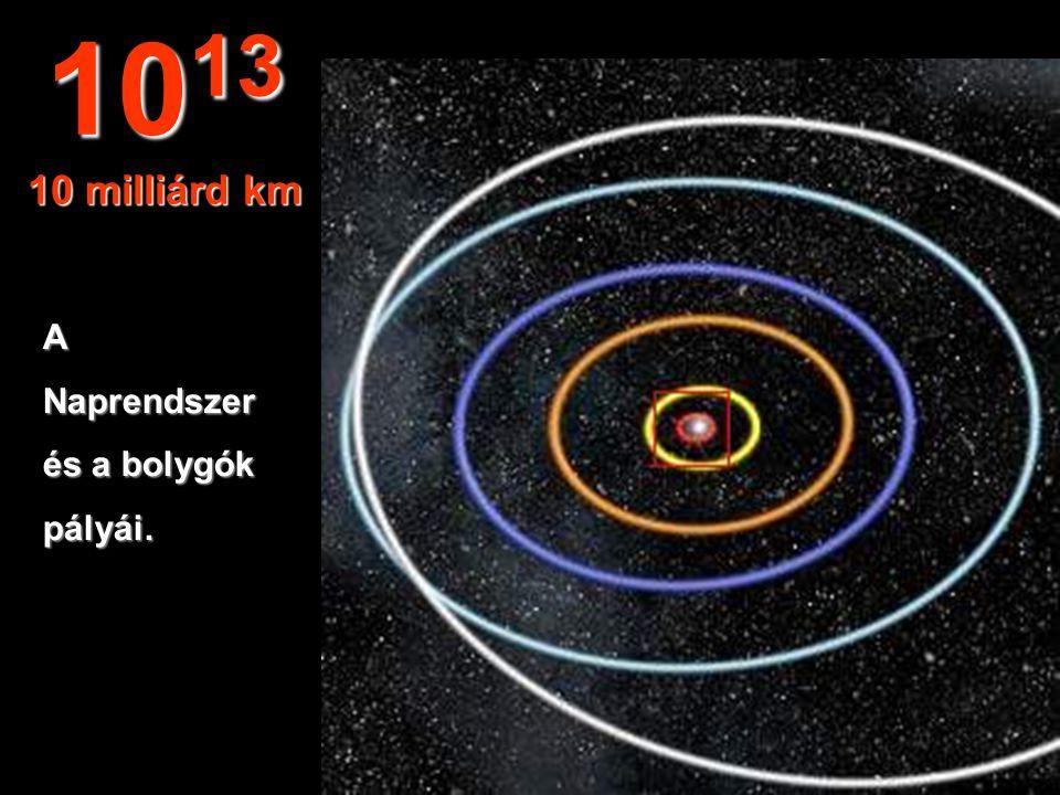 A Merkur, Vénusz,Föld, Mars és Jupiterpályái. 10 12 1 milliárd km
