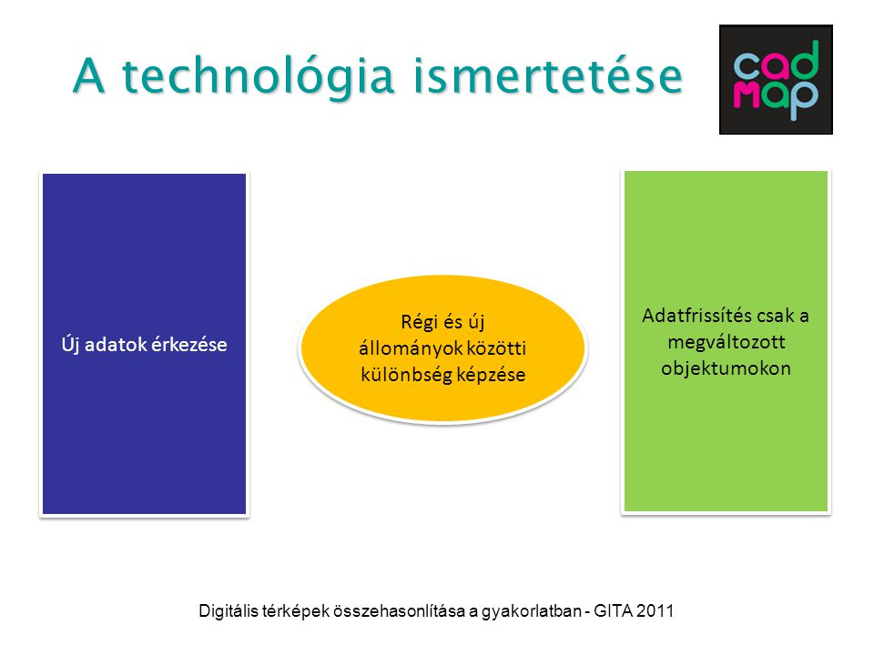 Digitális térképek összehasonlítása a gyakorlatban - GITA 2011 A módszer előnyei Csak a megváltozott elemeken kell alkalmazni a már meglévő technológiát, így összességében  Rövidebb idő  Kevesebb ember  Automatikus futás  Jelentős megtakarítás
