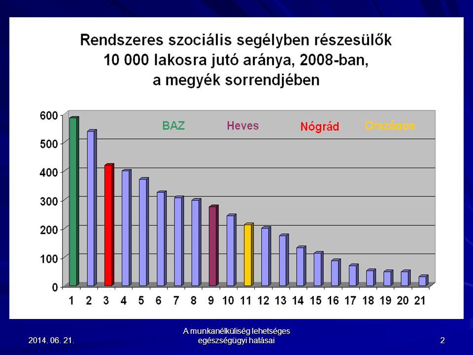 2014. 06. 21.2014. 06. 21.2014. 06. 21. A munkanélküliség lehetséges egészségügyi hatásai 2