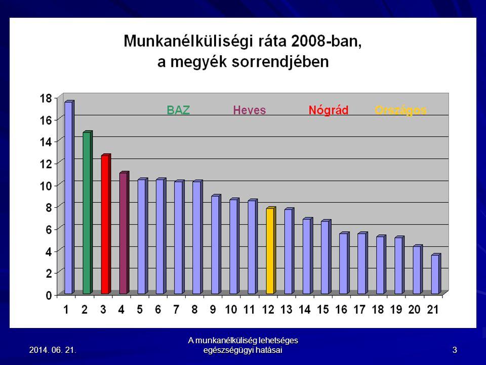 2014. 06. 21.2014. 06. 21.2014. 06. 21. A munkanélküliség lehetséges egészségügyi hatásai 3