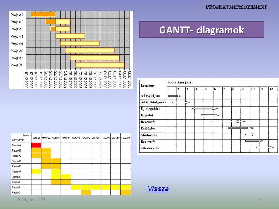 Projektmenedzsment 2014. június 21.16 GANTT- diagramok Vissza