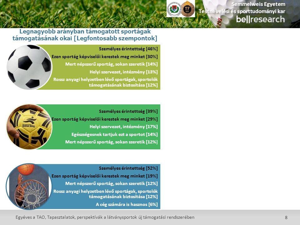 8 Egyéves a TAO, Tapasztalatok, perspektívák a látványsportok új támogatási rendszerében Legnagyobb arányban támogatott sportágak támogatásának okai [