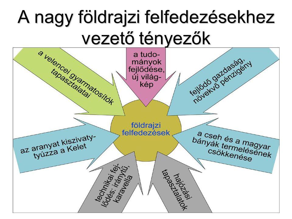 A felfedezések előfeltételei Technikai-tudományos fejlődés Technikai-tudományos fejlődés: -caravella, - iránytű, hajósiskola (T.