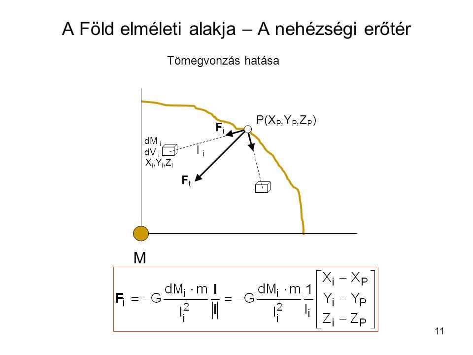11 A Föld elméleti alakja – A nehézségi erőtér FtFt M FiFi P(X P,Y P,Z P ) l i dM i dV i X i,Y i,Z i Tömegvonzás hatása