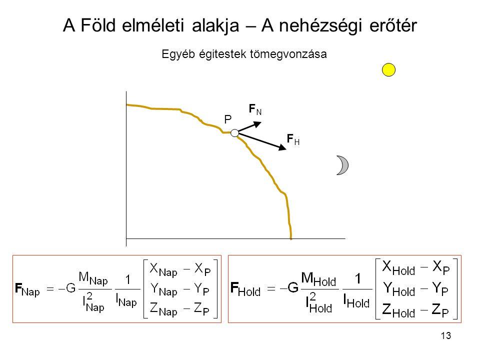 13 A Föld elméleti alakja – A nehézségi erőtér Egyéb égitestek tömegvonzása FNFN P FHFH