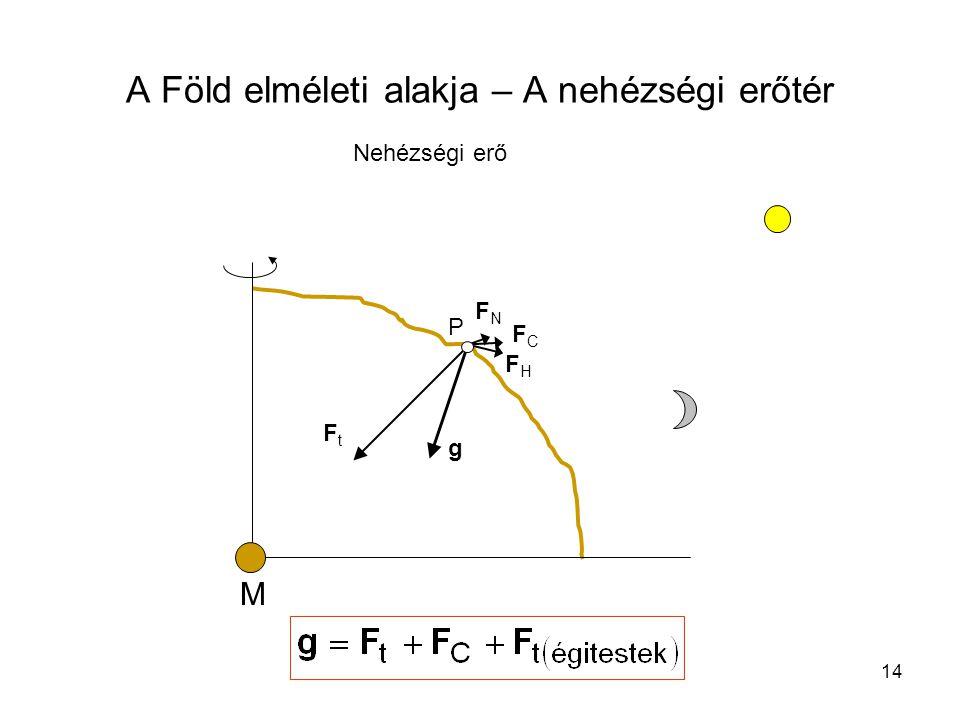 14 A Föld elméleti alakja – A nehézségi erőtér Nehézségi erő FNFN P FHFH FCFC FtFt g M