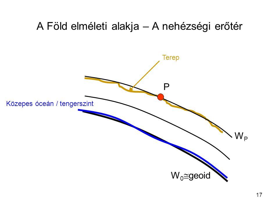 17 A Föld elméleti alakja – A nehézségi erőtér W 0  geoid WPWP P Közepes óceán / tengerszint Terep