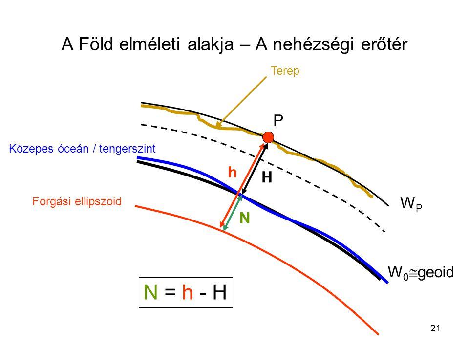 21 A Föld elméleti alakja – A nehézségi erőtér W 0  geoid WPWP P Közepes óceán / tengerszint Terep Forgási ellipszoid h H N N = h - H