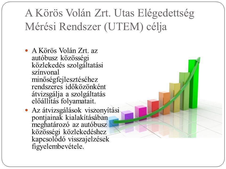 A Körös Volán Zrt. Utas Elégedettség Mérési Rendszer (UTEM) célja  A Körös Volán Zrt.
