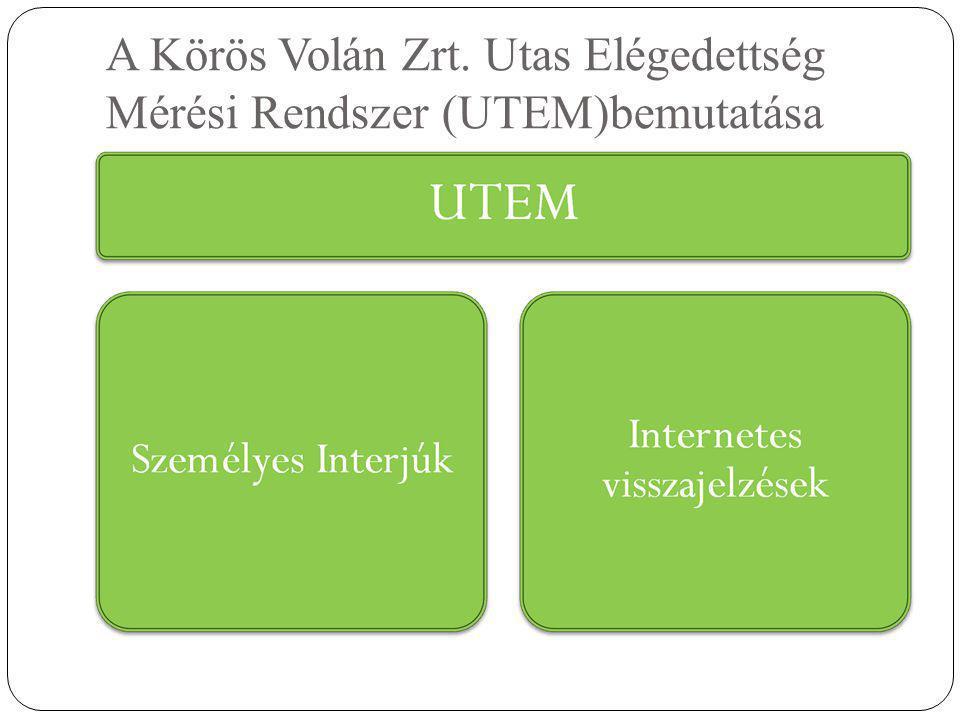 A Körös Volán Zrt. Utas Elégedettség Mérési Rendszer (UTEM)bemutatása