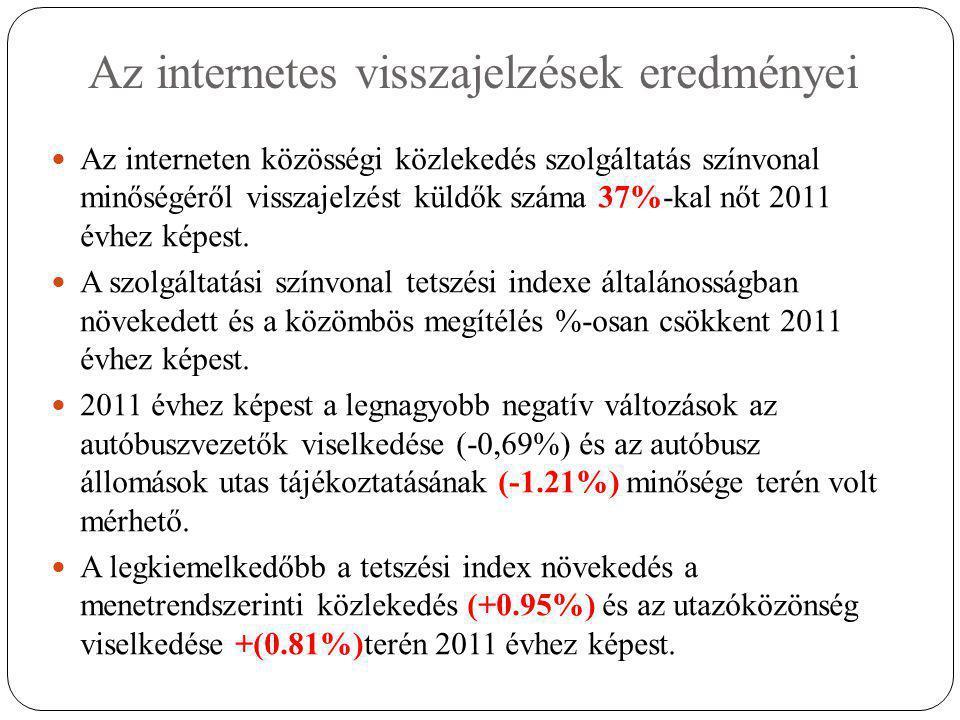 Az internetes visszajelzések eredményei  Az interneten közösségi közlekedés szolgáltatás színvonal minőségéről visszajelzést küldők száma 37%-kal nőt 2011 évhez képest.