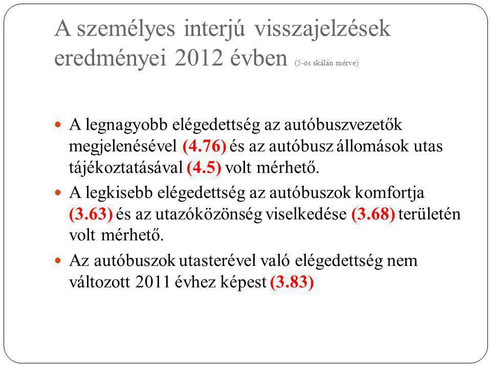 A személyes interjú visszajelzések eredményei 2012 évben (5-ös skálán mérve)  A legnagyobb elégedettség az autóbuszvezetők megjelenésével (4.76) és az autóbusz állomások utas tájékoztatásával (4.5) volt mérhető.