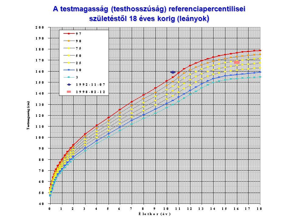 A testmagasság (testhosszúság) referenciapercentilisei születéstől 18 éves korig (leányok )
