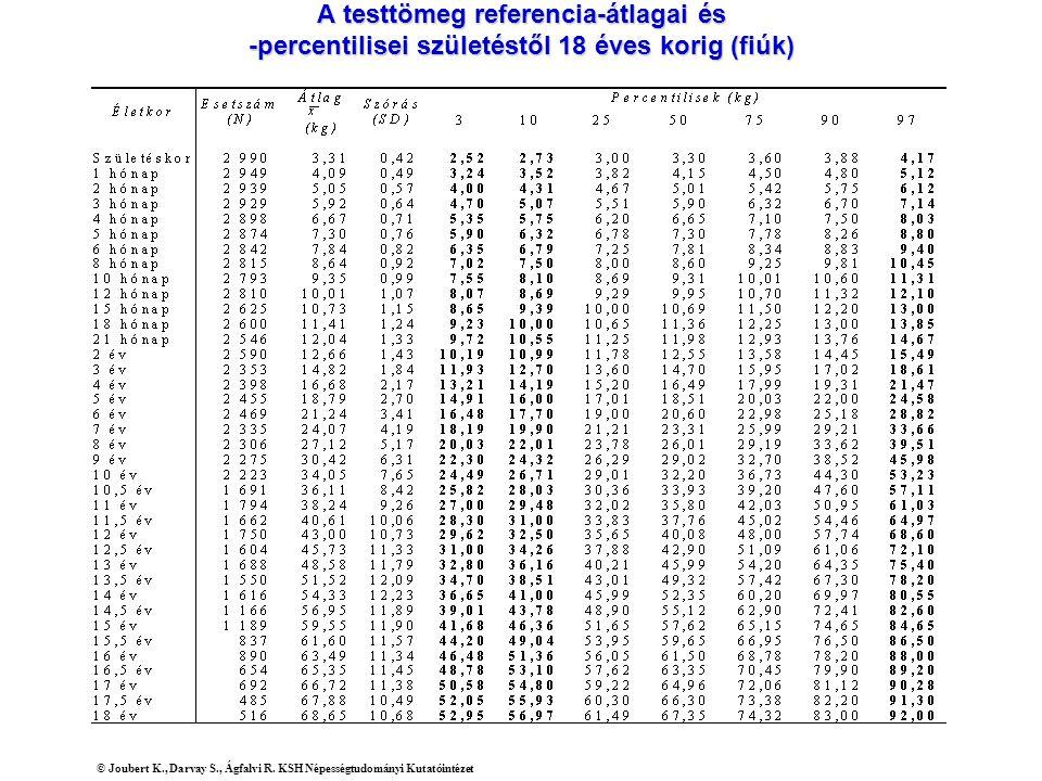 A testtömeg referencia-átlagai és -percentilisei születéstől 18 éves korig (fiúk) © Joubert K., Darvay S., Ágfalvi R. KSH Népességtudományi Kutatóinté