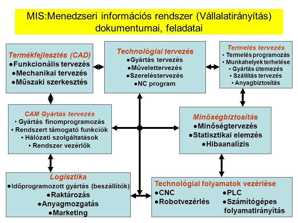 MIS:Menedzseri információs rendszer (Vállalatirányítás) dokumentumai, feladatai Termékfejlesztés (CAD) ●Funkcionális tervezés ●Mechanikai tervezés ●Mű