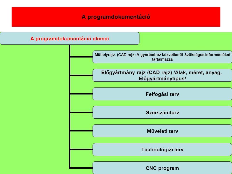 A programdokumentáció A programdokumentáció elemei Műhelyrajz. (CAD rajz) A gyártáshoz közvetlenül Szükséges információkat tartalmazza Előgyártmány ra