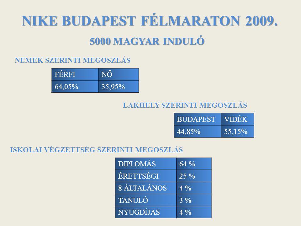 NIKE BUDAPEST FÉLMARATON 2009. FÉRFINŐ 64,05%35,95% 5000 MAGYAR INDULÓ DIPLOMÁS64 % ÉRETTSÉGI25 % 8 ÁLTALÁNOS4 % TANULÓ3 % NYUGDÍJAS4 % BUDAPESTVIDÉK