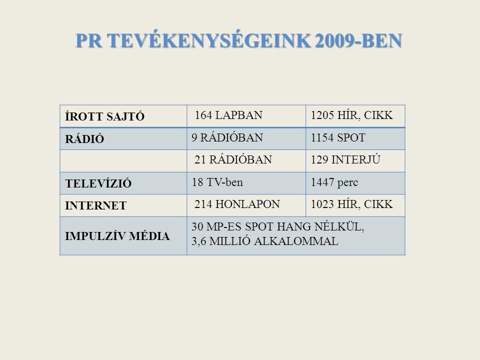 PR TEVÉKENYSÉGEINK 2009-BEN ÍROTT SAJTÓ 164 LAPBAN1205 HÍR, CIKK RÁDIÓ 9 RÁDIÓBAN1154 SPOT 21 RÁDIÓBAN129 INTERJÚ TELEVÍZIÓ 18 TV-ben1447 perc INTERNET 214 HONLAPON1023 HÍR, CIKK IMPULZÍV MÉDIA 30 MP-ES SPOT HANG NÉLKÜL, 3,6 MILLIÓ ALKALOMMAL