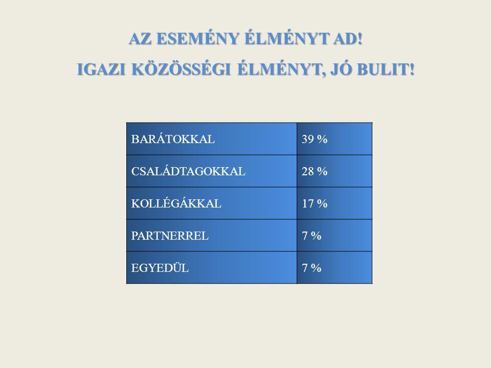 AZ ESEMÉNY ÉLMÉNYT AD! IGAZI KÖZÖSSÉGI ÉLMÉNYT, JÓ BULIT! BARÁTOKKAL39 % CSALÁDTAGOKKAL28 % KOLLÉGÁKKAL17 % PARTNERREL7 % EGYEDÜL7 %