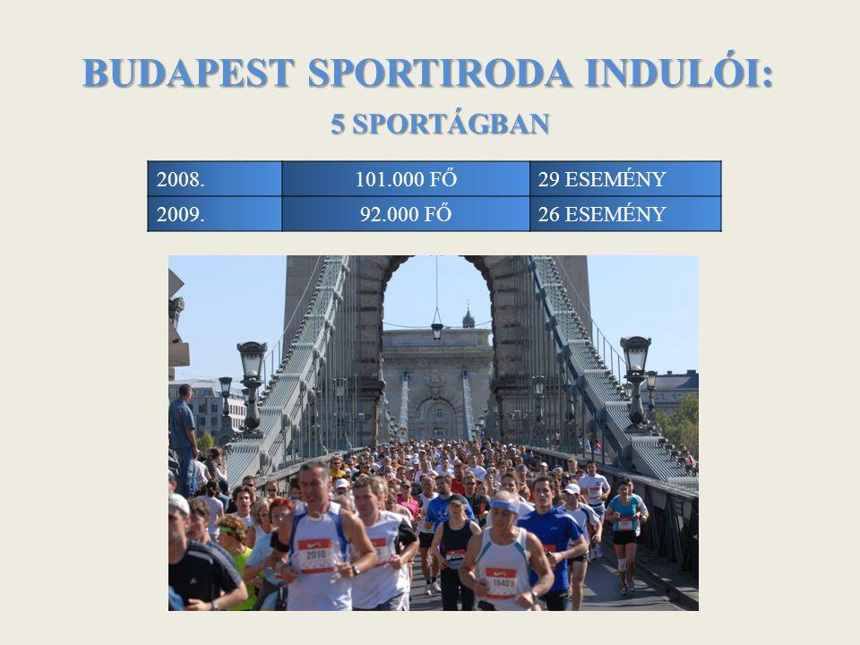 BUDAPEST SPORTIRODA INDULÓI: 5 SPORTÁGBAN 2008.101.000 FŐ29 ESEMÉNY 2009.92.000 FŐ26 ESEMÉNY