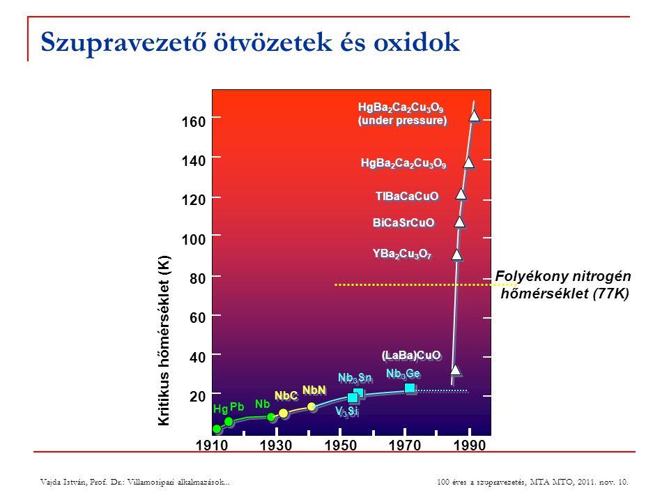Vajda István, Prof. Dr.: Villamosipari alkalmazások... 100 éves a szupravezetés, MTA MTO, 2011. nov. 10. 19101930195019701990 20 40 60 80 100 120 140