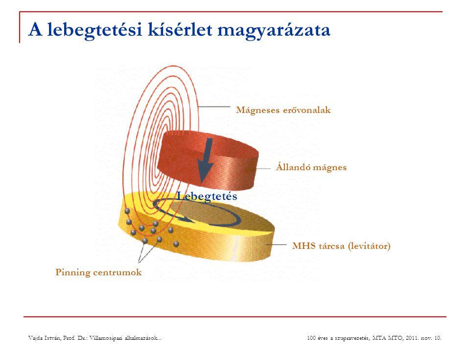 Vajda István, Prof. Dr.: Villamosipari alkalmazások... 100 éves a szupravezetés, MTA MTO, 2011. nov. 10. A lebegtetési kísérlet magyarázata Mágneses e