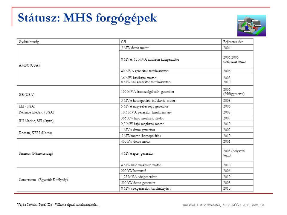 Státusz: MHS forgógépek Gyártó/országCélFejlesztés éve AMSC (USA) 5 MW demo motor2004 8 MVA, 12 MVA szinkron kompenzátor 2005/2006 (helyszíni teszt) 40 MVA generátor tanulmányterv2006 36 MW hajóhajtó motor 8 MW szélgenerátor tanulmányterv 2008 2010 GE (USA) 100 MVA áramszolgáltatói generátor 2006 (felfüggesztve) 5 MVA homopoláris indukciós motor2008 LEI (USA)5 MVA nagysebességű generátor2006 Reliance Electric (USA)10,5 MVA generátor tanulmányterv2008 IHI Marine, SEI (Japán) 365 KW hajó meghajtó motor2007 2,5 MW hajó meghajtó motor2010 Doosan, KERI (Korea) 1 MVA demo generátor2007 5 MW motor (homopoláris)2010 Siemens (Németország) 400 kW demo motor2001 4 MVA ipari generátor 2005 (helyszíni teszt) 4 MW hajó meghajtó motor2010 Converteam (Egyesült Királyság) 200 kW bemutató2006 1,25 MVA vizigenerátor2010 500 kW demo generátor2008 8 MW szélgenerátor tanulmányterv2010 Vajda István, Prof.