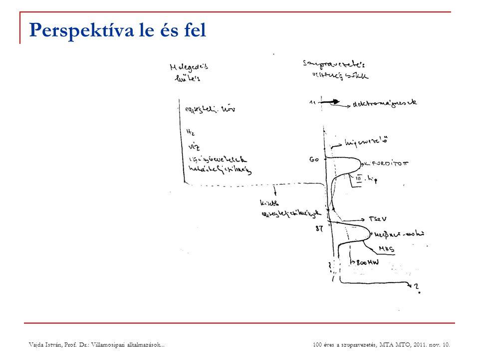 Perspektíva le és fel Vajda István, Prof. Dr.: Villamosipari alkalmazások... 100 éves a szupravezetés, MTA MTO, 2011. nov. 10.