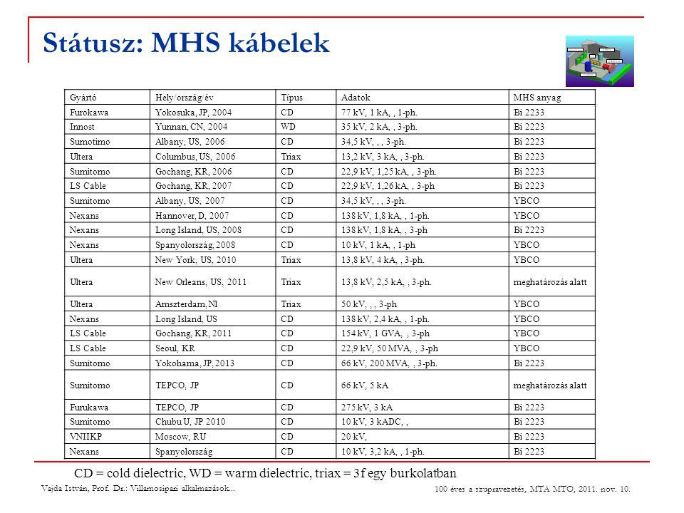 Státusz: MHS kábelek GyártóHely/ország/évTípusAdatokMHS anyag FurokawaYokosuka, JP, 2004CD77 kV, 1 kA,, 1-ph.Bi 2233 InnostYunnan, CN, 2004WD35 kV, 2 kA,, 3-ph.Bi 2223 SumotimoAlbany, US, 2006CD34,5 kV,,, 3-ph.Bi 2223 UlteraColumbus, US, 2006Triax13,2 kV, 3 kA,, 3-ph.Bi 2223 SumitomoGochang, KR, 2006CD22,9 kV, 1,25 kA,, 3-ph.Bi 2223 LS CableGochang, KR, 2007CD22,9 kV, 1,26 kA,, 3-phBi 2223 SumitomoAlbany, US, 2007CD34,5 kV,,, 3-ph.YBCO NexansHannover, D, 2007CD138 kV, 1,8 kA,, 1-ph.YBCO NexansLong Island, US, 2008CD138 kV, 1,8 kA,, 3-phBi 2223 NexansSpanyolország, 2008CD10 kV, 1 kA,, 1-phYBCO UlteraNew York, US, 2010Triax13,8 kV, 4 kA,, 3-ph.YBCO UlteraNew Orleans, US, 2011Triax13,8 kV, 2,5 kA,, 3-ph.meghatározás alatt UlteraAmszterdam, NlTriax50 kV,,, 3-phYBCO NexansLong Island, USCD138 kV, 2,4 kA,, 1-ph.YBCO LS CableGochang, KR, 2011CD154 kV, 1 GVA,, 3-phYBCO LS CableSeoul, KRCD22,9 kV, 50 MVA,, 3-phYBCO SumitomoYokohama, JP, 2013CD66 kV, 200 MVA,, 3-ph.Bi 2223 SumitomoTEPCO, JPCD66 kV, 5 kAmeghatározás alatt FurukawaTEPCO, JPCD275 kV, 3 kABi 2223 SumitomoChubu U, JP 2010CD10 kV, 3 kADC,,Bi 2223 VNIIKPMoscow, RUCD20 kV,Bi 2223 NexansSpanyolországCD10 kV, 3,2 kA,, 1-ph.Bi 2223 CD = cold dielectric, WD = warm dielectric, triax = 3f egy burkolatban Vajda István, Prof.