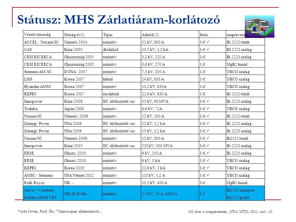 Státusz: MHS Zárlatiáram-korlátozó Vajda István, Prof.
