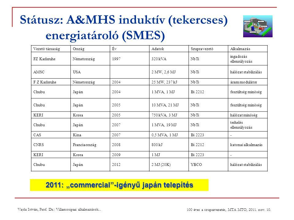 Státusz: A&MHS induktív (tekercses) energiatároló (SMES) Vezető társaságOrszágÉvAdatokSzupravezetőAlkalmazás FZ KarlsruheNémetország1997320 kVANbTi ingadozás ellensúlyozás AMSCUSA2 MW, 2,6 MJNbTihálózat stabilizálás F Z KarlsruheNémetország200425 MW, 237 kJNbTiáram modulátor ChubuJapán20041 MVA, 1 MJBi 2212feszültség minőség ChubuJapán200510 MVA, 21 MJNbTifeszültség minőség KERIKorea2005750 kVA, 3 MJNbTihálózat minőség ChubuJapán20071 MVA, 19 MJNbTi terhelés ellensúlyozás CASKína20070,5 MVA, 1 MJBi 2223- CNRSFranciaország2008800 kJBi 2212katonai alkalmazás KERIKorea20091 MJBi 2223- ChubuJapán20122 MJ (20K)YBCOhálózat stabilizálás Vajda István, Prof.