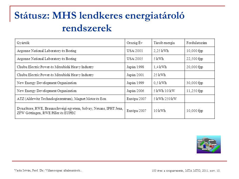 Státusz: MHS lendkeres energiatároló rendszerek GyártókOrszág/ÉvTárolt energiaFordulatszám Argonne National Laboratory és BoeingUSA/20012,25 kWh10,000 fpp Argonne National Laboratory és BoeingUSA/20055 kWh22,500 fpp Chubu Electric Power és Mitsubishi Heavy IndustryJapán/19981,4 kWh20,000 fpp Chubu Electric Power és Mitsubishi Heavy IndustryJapán/200125 kWh New Energy Development OrganizationJapán/19990,5 kWh30,000 fpp New Energy Development OrganizationJapán/20065 kWh/10 kW11,250 fpp ATZ (Aldewitz Technologiezentrum), Magnet Motor és EonEurópa/20075 kWh/250 kW DynaStore, RWE, Braunschweigi egyetem, Solvay, Nexans, IPHT Jena, ZFW Göttingen, RWE Piller és EUPEC Európa/200710 kWh10,000 fpp Vajda István, Prof.
