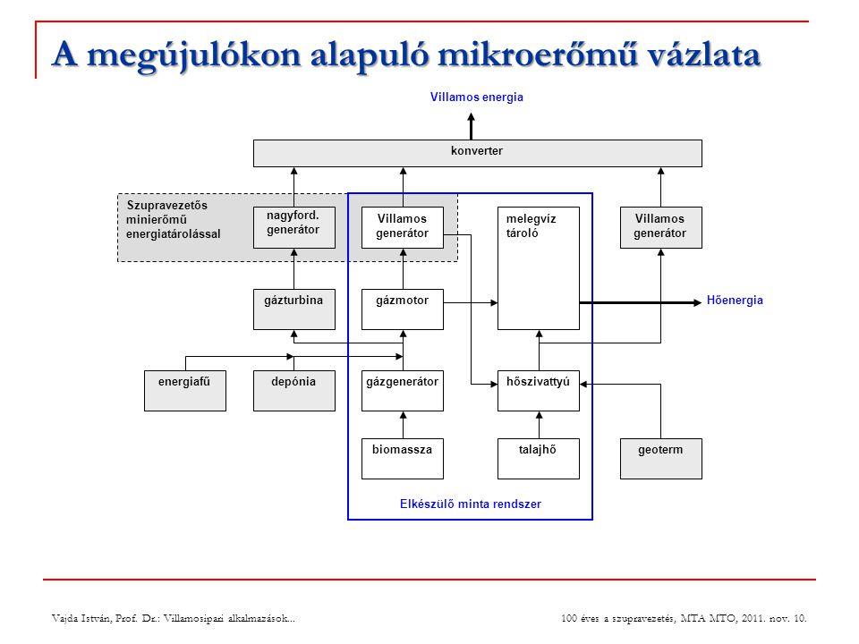 A megújulókon alapuló mikroerőmű vázlata Vajda István, Prof.