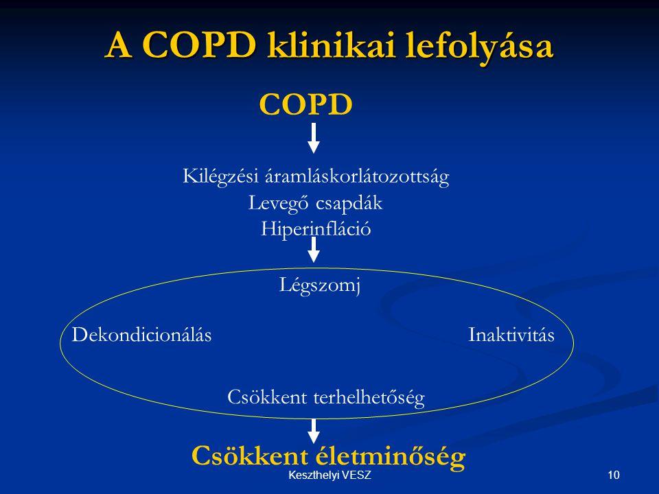 10Keszthelyi VESZ A COPD klinikai lefolyása COPD Kilégzési áramláskorlátozottság Levegő csapdák Hiperinfláció Légszomj Csökkent terhelhetőség Csökkent életminőség InaktivitásDekondicionálás