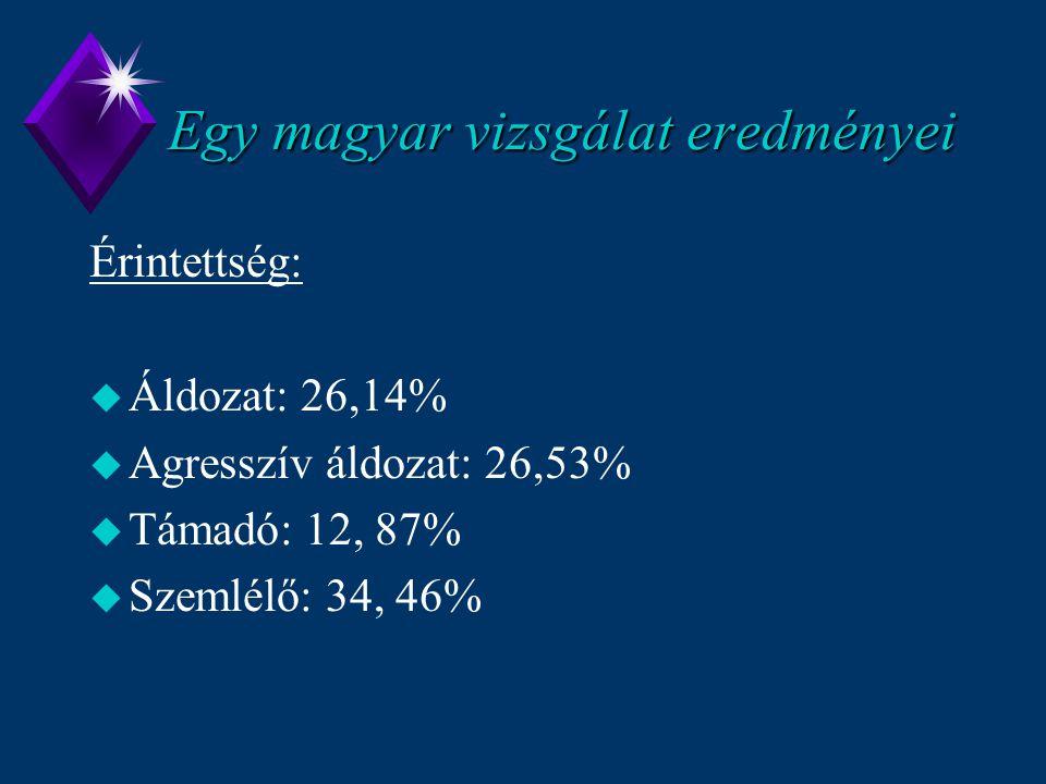 Egy magyar vizsgálat eredményei Érintettség: u Áldozat: 26,14% u Agresszív áldozat: 26,53% u Támadó: 12, 87% u Szemlélő: 34, 46%