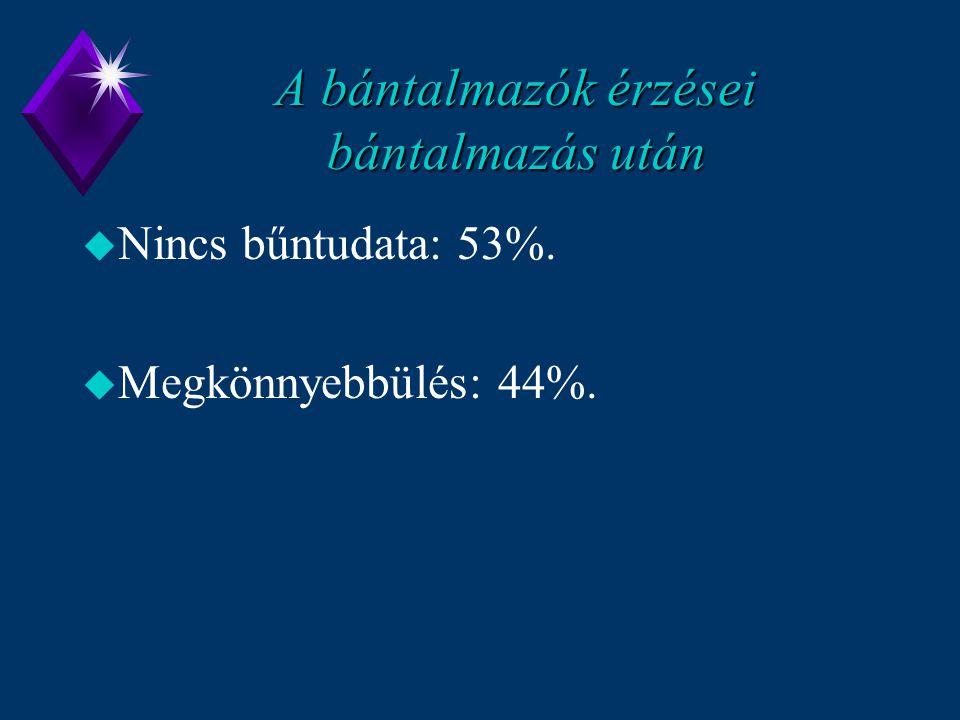 A bántalmazók érzései bántalmazás után u Nincs bűntudata: 53%. u Megkönnyebbülés: 44%.