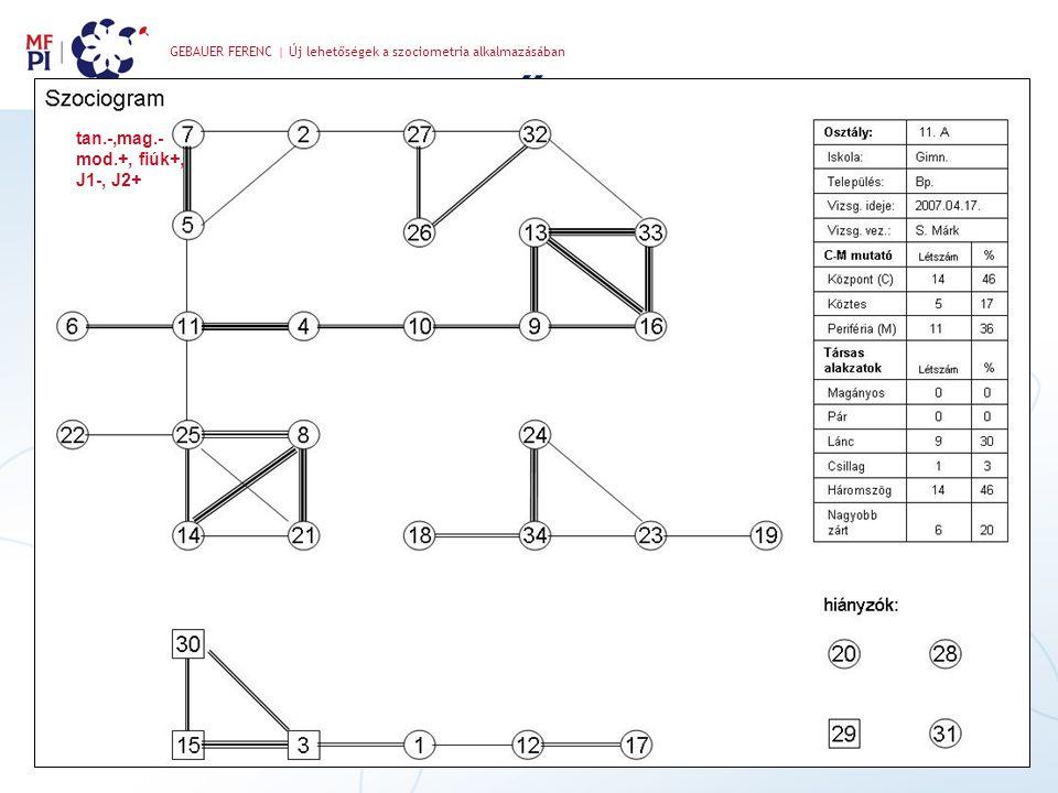 GEBAUER FERENC | Új lehetőségek a szociometria alkalmazásában ű tan.-,mag.- mod.+, fiúk+, J1-, J2+